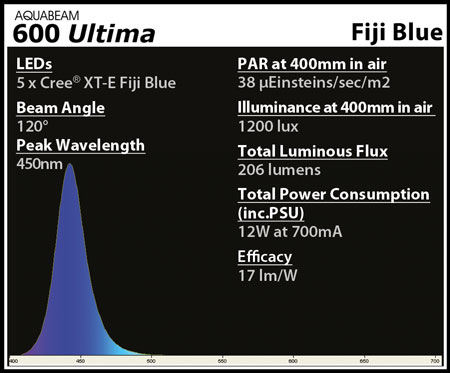 [Thumb - AquaRay_AQUABEAM-600_Spectrum-Fiji-Blue.jpg]